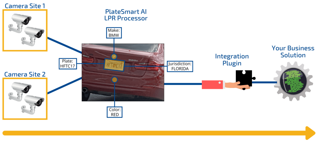 How Powered by PlateSmart Works