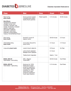 Our medical directors compiled this clinical reference chart for injectables used to treat diabetes it is current as of september and lists the class also injectable medications clinicians rh platformqhealth
