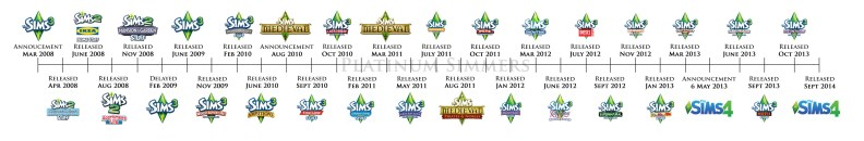 PS_TheSims_History_TS3