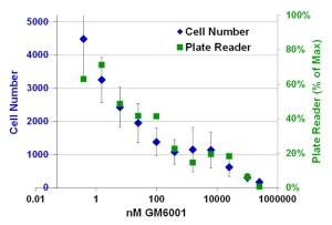 Cell counts and plate reader measurements in the Oris™ Pro 3D Embedded Invasion Assay