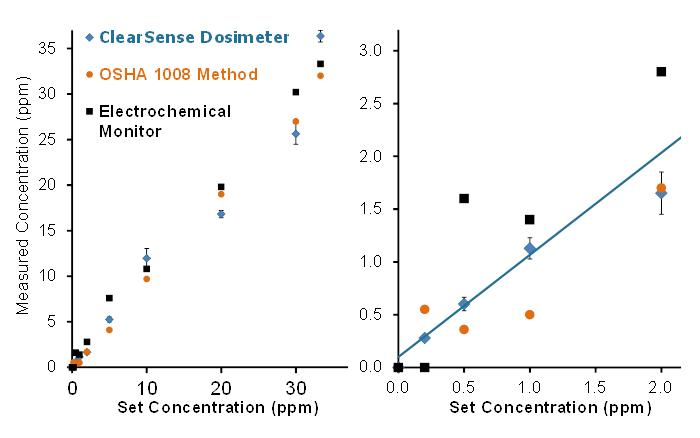 ClearSense™ Dosimeter Performance