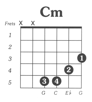 Cmin  Simple Guitar Chord Chart