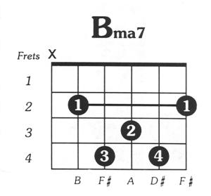B Major 7 Guitar Chord