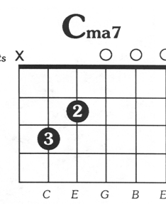 major guitar chord also cmaj chords for songs rh play acoustic