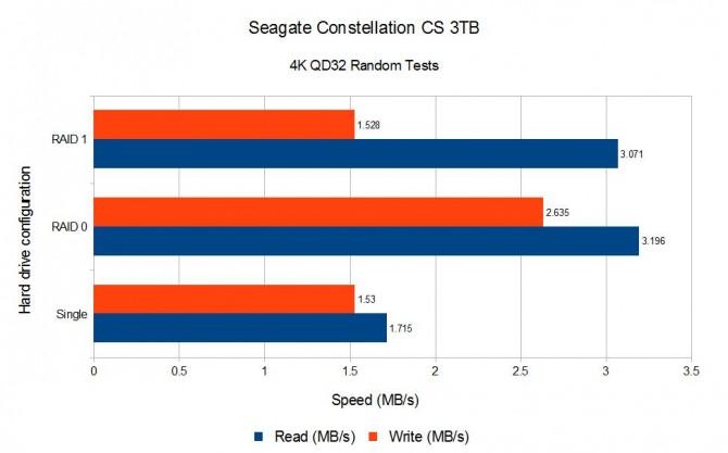 Seagate 3TB 4K QD32 Random