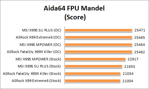 X99 Graph Aida FPU Mandel