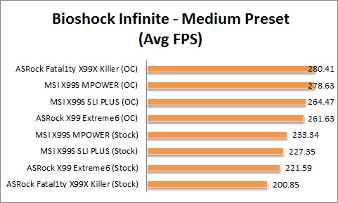 X99 Graph Bioshock Med
