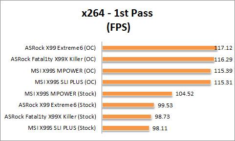 X99 Graph x264 1St pass