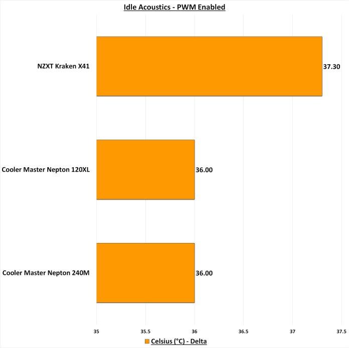 NZXT Kraken X41 Idle Acoustics