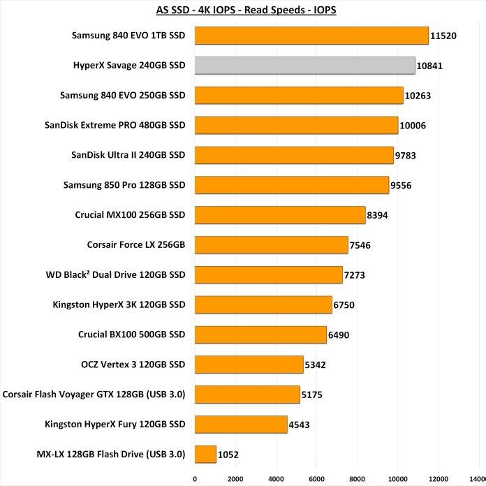 AS SSD 4k IOPS Read