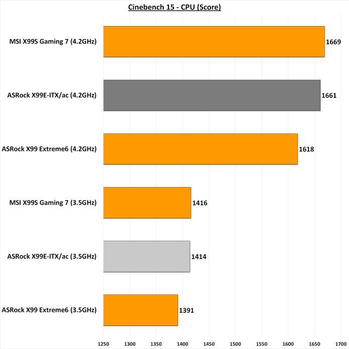 Cinebench 15 CPU
