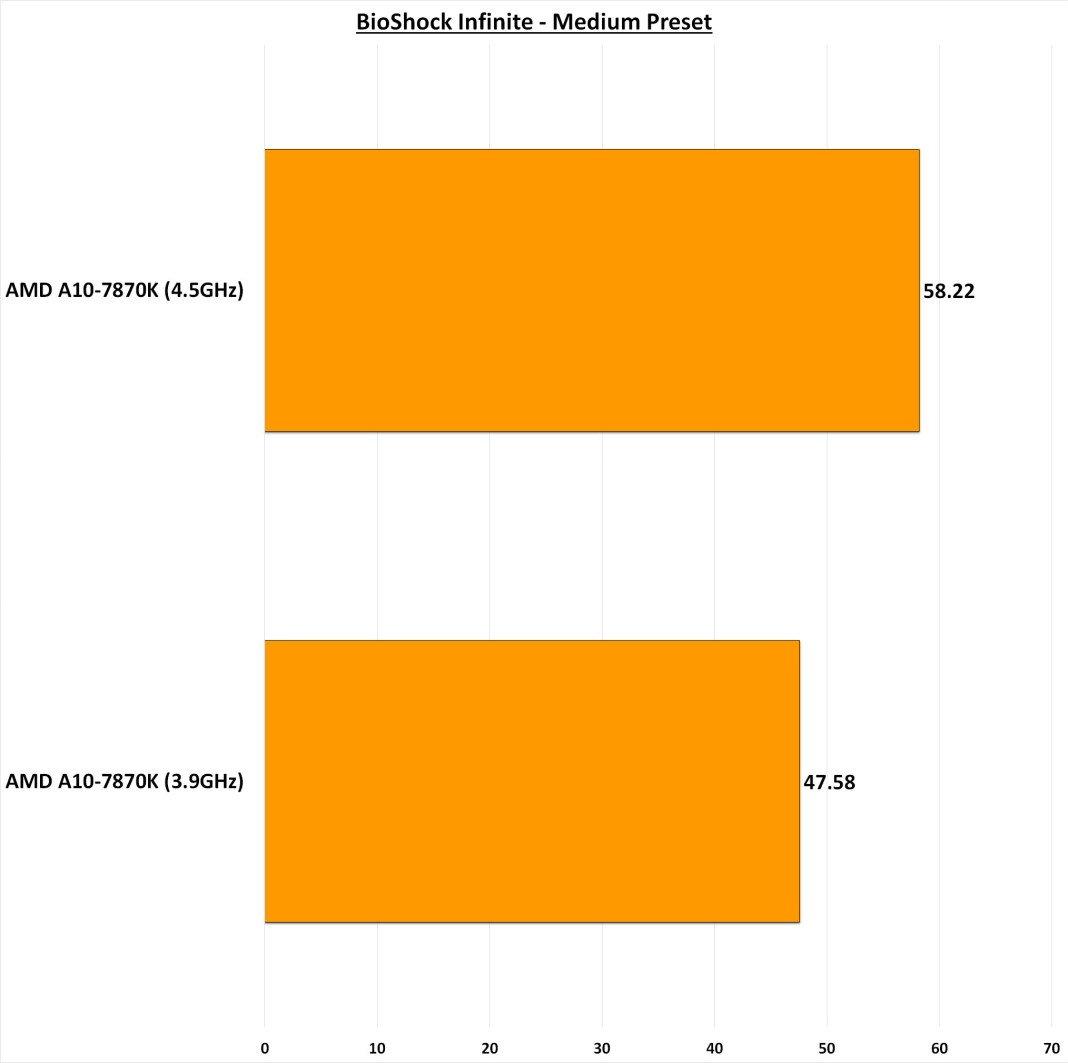 AMD A10 7870K BioShock Infinite Medium Preset