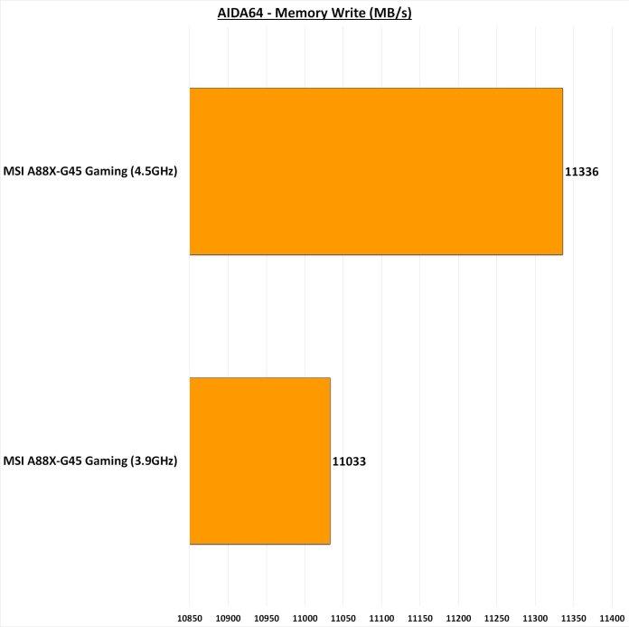 MSI A88X-G45 Gaming AIDA64 Memory Write