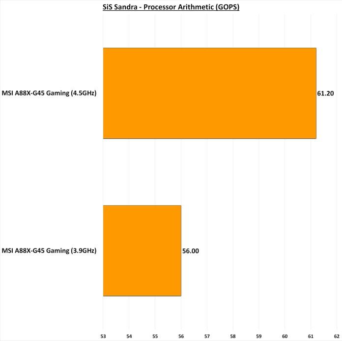 MSI A88X-G45 Gaming SiS Sandra CPU Arithmetic