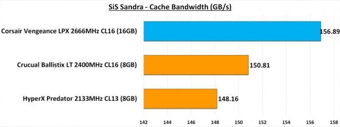 SiS Sandra Cache Bandwidth