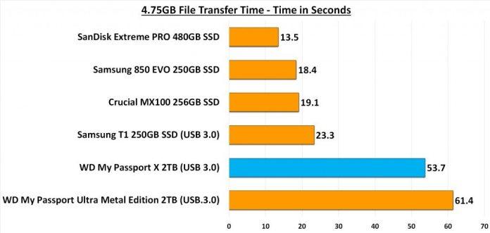4.75GB Transfer Test