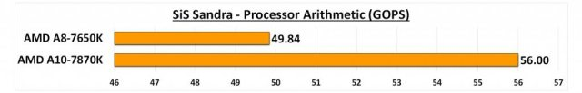 7650K - CPU Arith