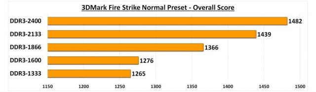 7650K - DRAM Comparison