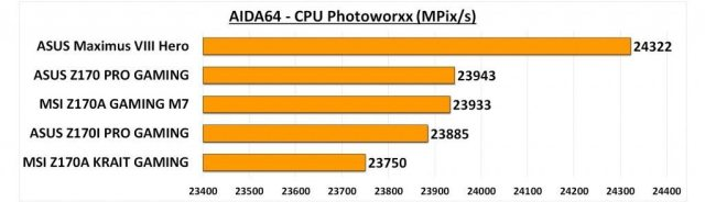 Maximus VIII Hero - AIDA CPU Photo