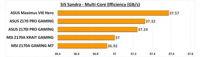 Maximus VIII Hero - Sandra CPU Multi-core