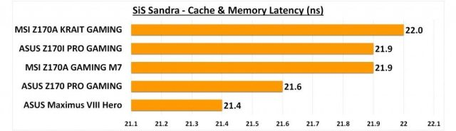 Maximus VIII Hero - Sandra Cache Latency