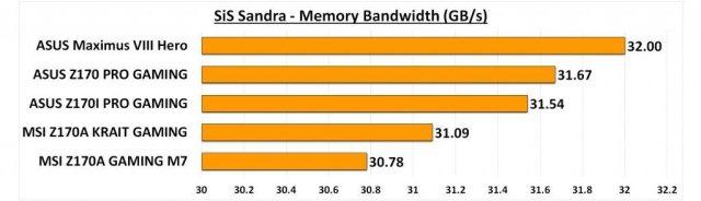 Maximus VIII Hero - Sandra Memory Bandwidth
