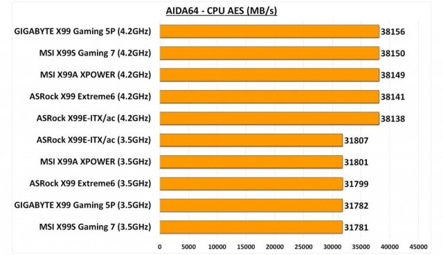 GIGABYTE X99 Gaming 5P - AIDA CPU AES