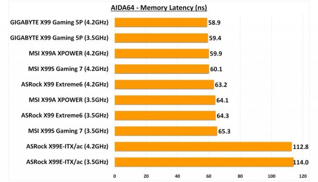 GIGABYTE X99 Gaming 5P - AIDA Memory Latency