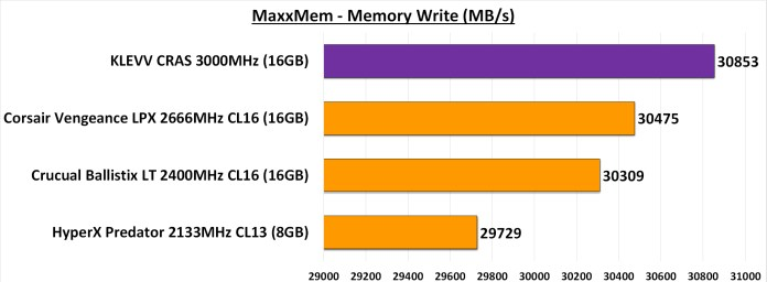 MaxxMem Memory Write