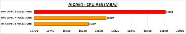 6700K AIDA CPU AES