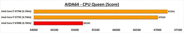 6700K AIDA CPU Queen