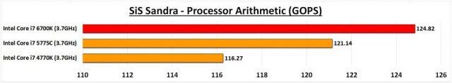 6700K Sandra CPU Arith