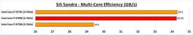 6700K Sandra CPU Multicore