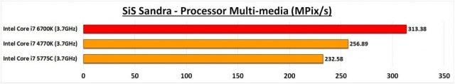 6700K Sandra CPU Multimedia