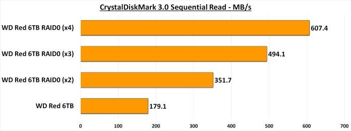 CDM 3.0 Seq Read