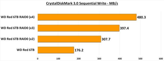 CDM 3.0 Seq Write