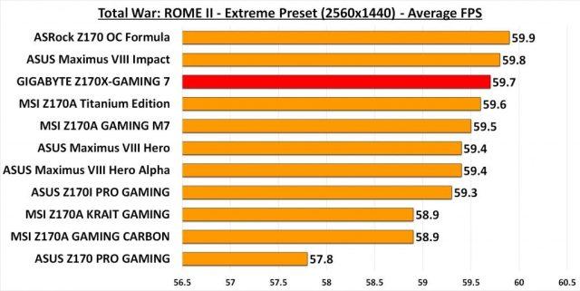GIGABYTE Z170X-G7 ROME 1440P