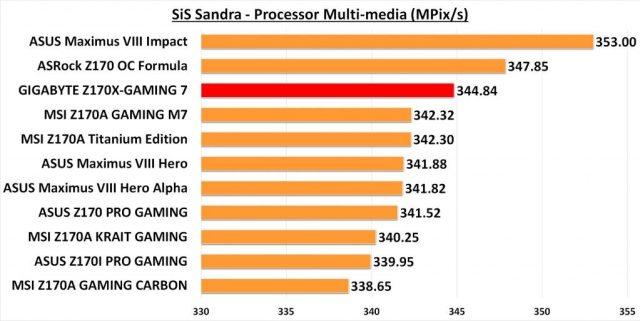 GIGABYTE Z170X-G7 SANDRA CPU Multi-media