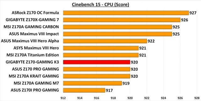 GIGA GAMING K3 - R15 CPU