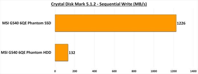 CDM 5.1.2 - Sequential Write