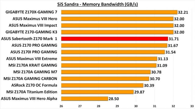 Sabertooth Z170 Mark 1 - Sandra CPU Mem Band