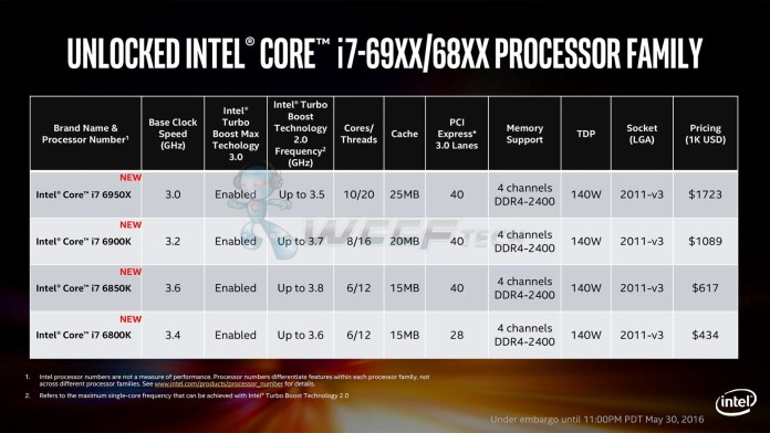 Intel-Broadwell-E-Core-i7-6950X-Processors_Specifications-1-Custom
