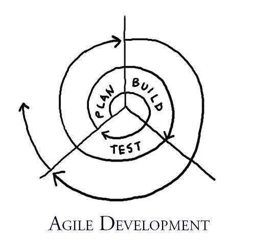 Agile Hardware Development: Playbook's Lean Links