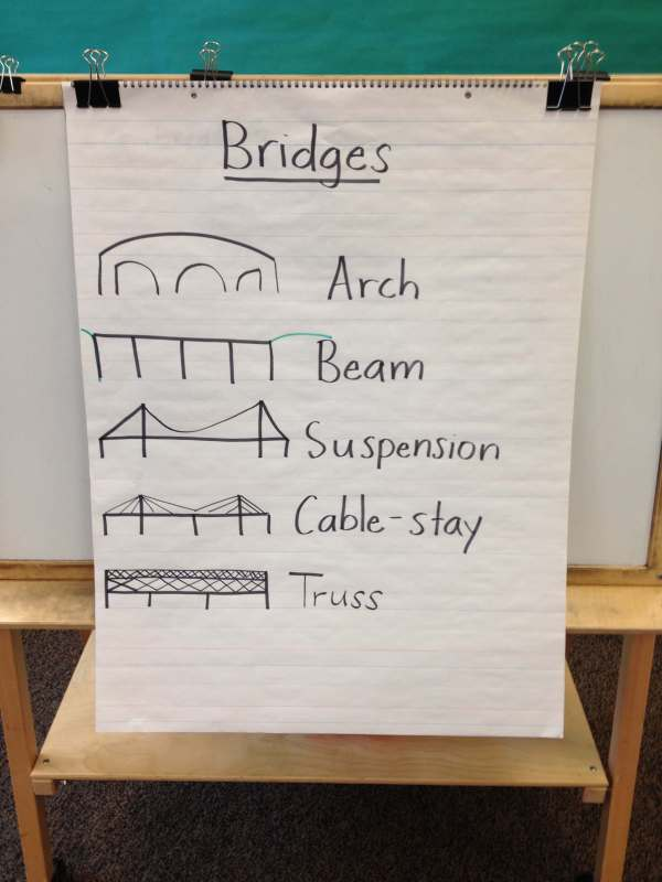 Stem Project Straw Bridges - Playdough Plato