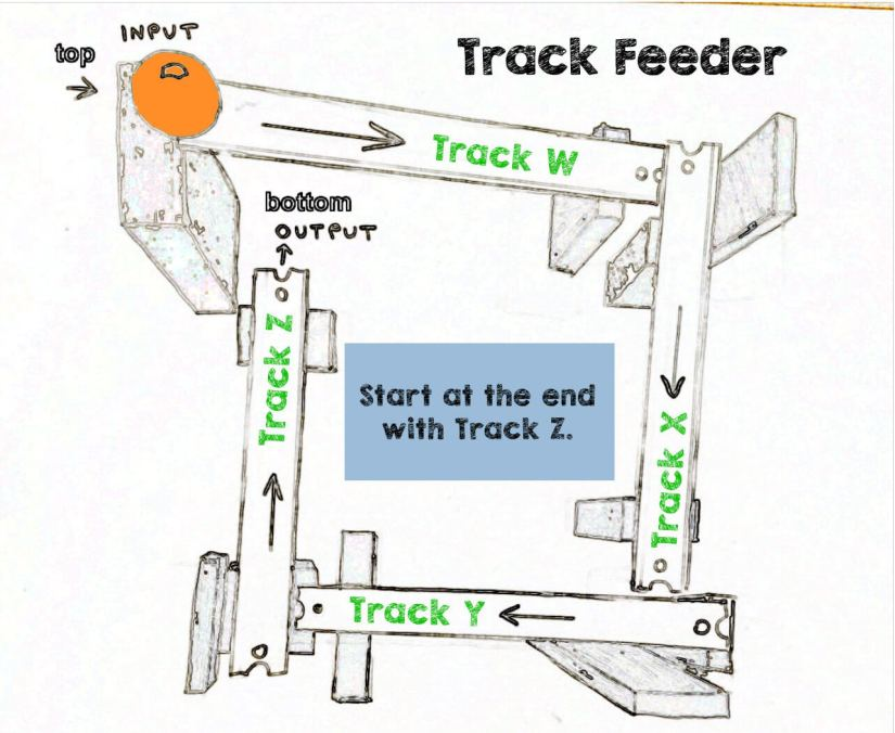image: Rube Goldberg Track Feeder Plan