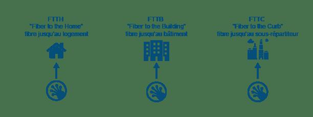 Les réseaux FTTH, FTTB et FTTC