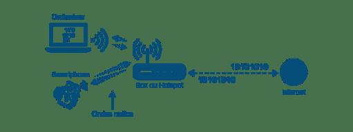 Le fonctionnement du Wi-Fi