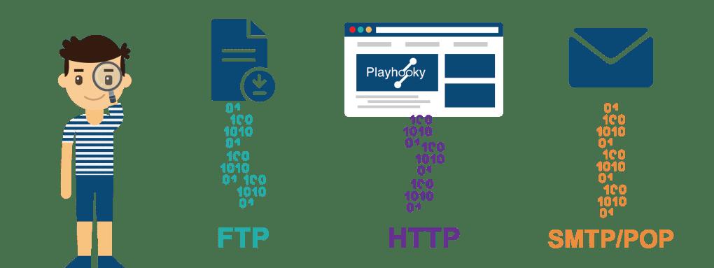 Protocoles FTP, HTTP & SMTP