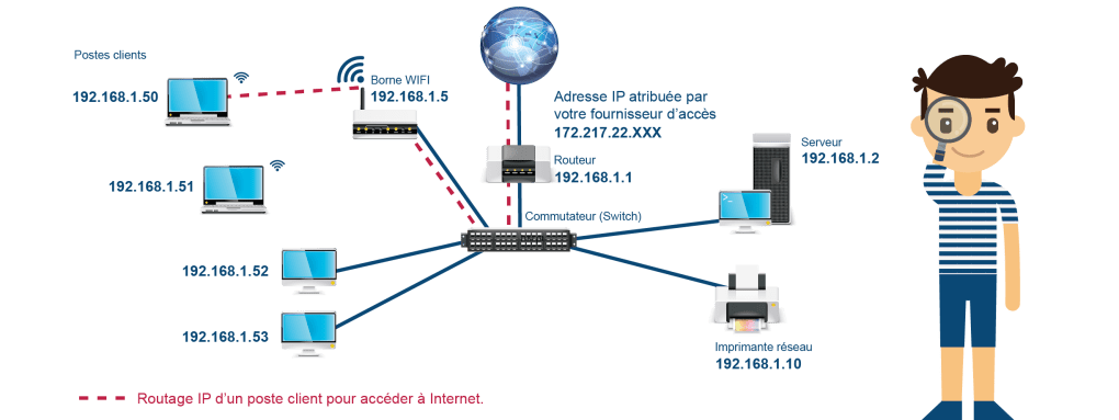 Routage IP