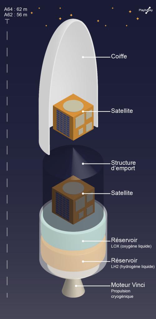 Ariane 6 - Étage supérieur